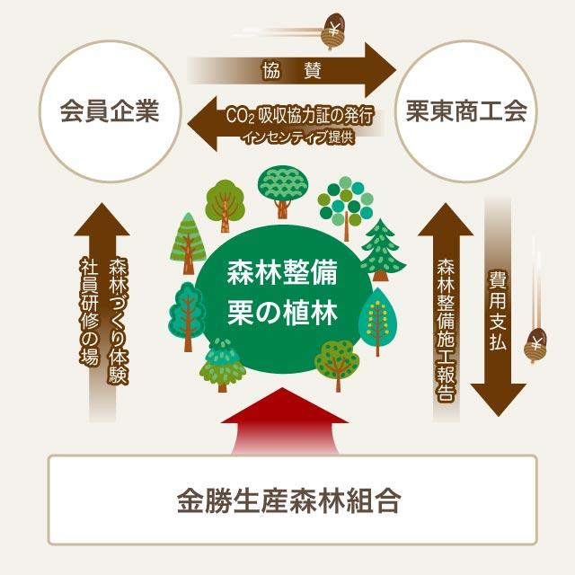 栗東きょうどう夢の森プロジェクト
